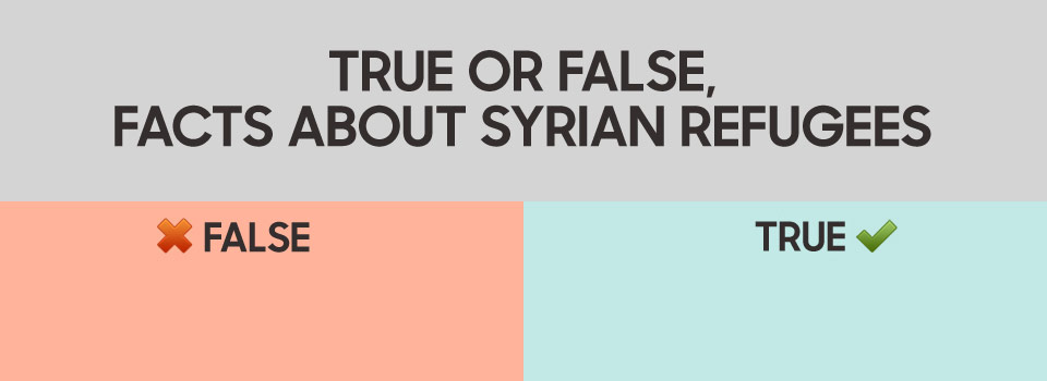 True or False, facts about Syrian refugees